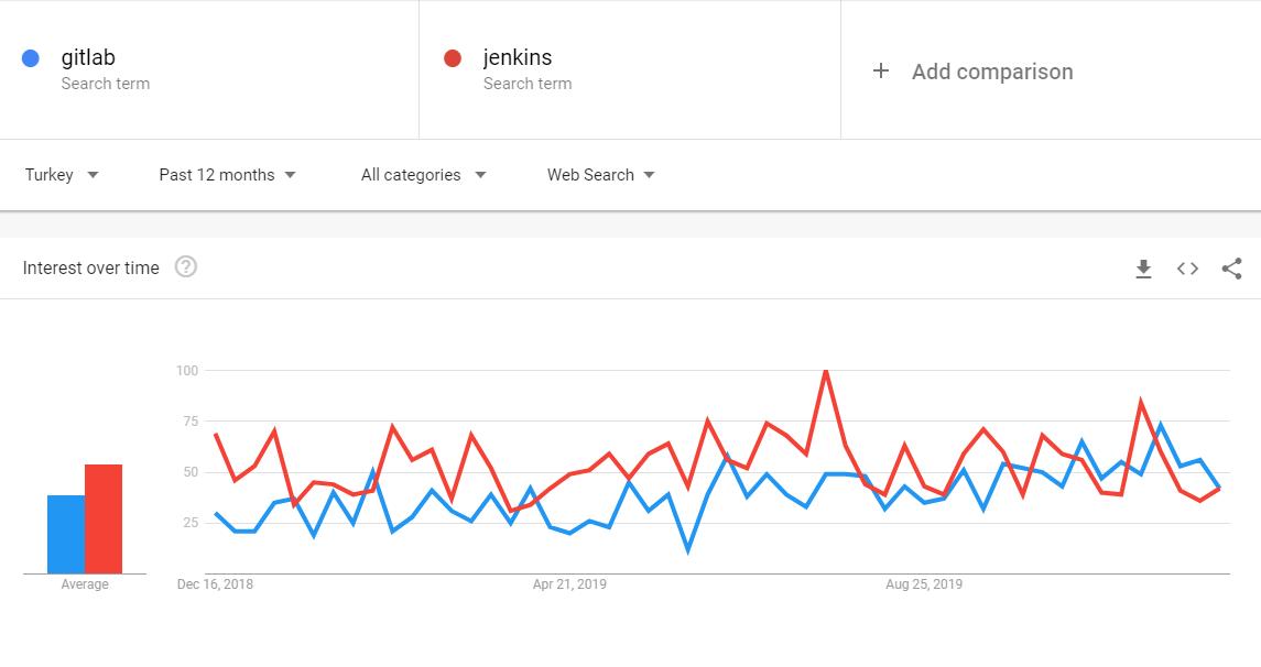 Jenkins vs Docker Trend Analysis - Turkey