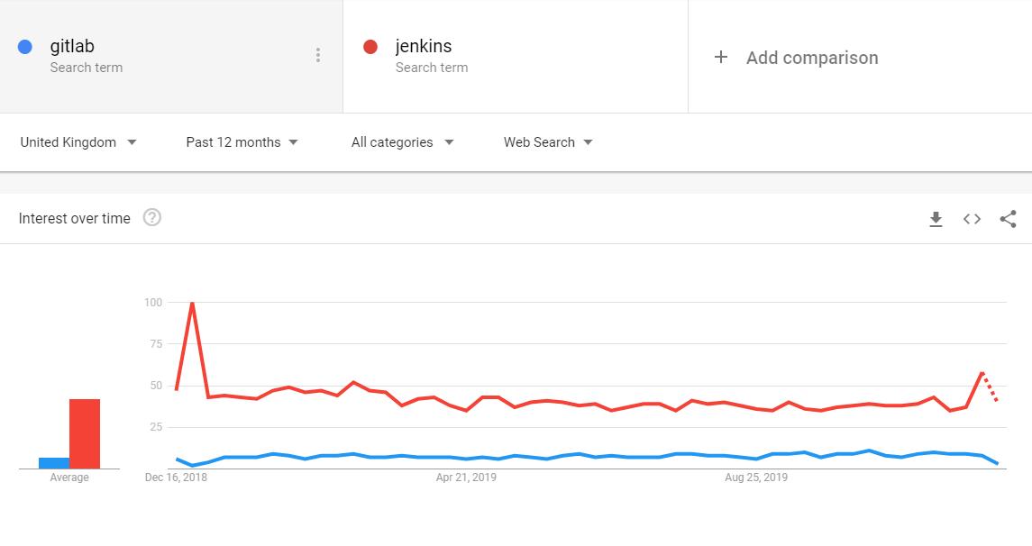 Jenkins vs Docker Trend Analysis - UK